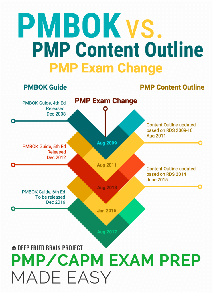 Pmp Exam Change 2016 Rds Content Outline Pmbok And Handbook Im